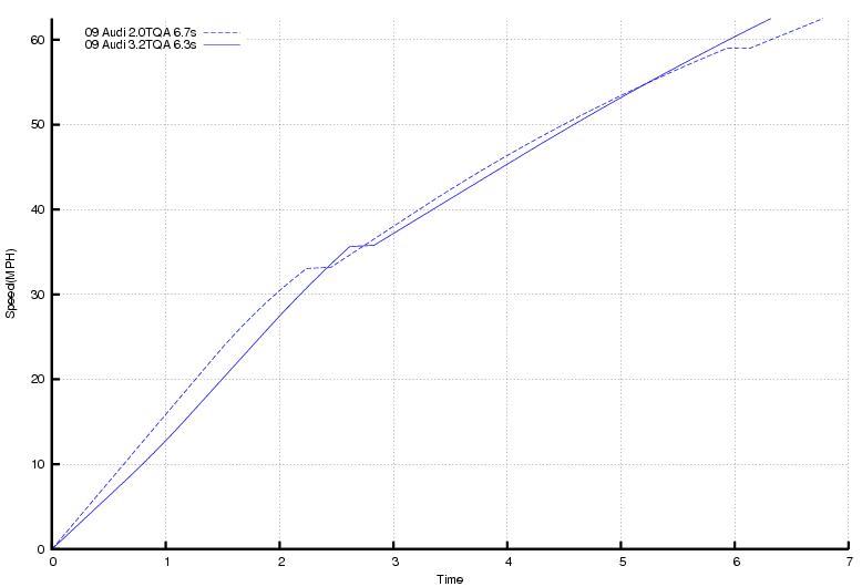 20T_vs_32