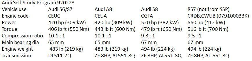 Audi_4p0TT_variance_min
