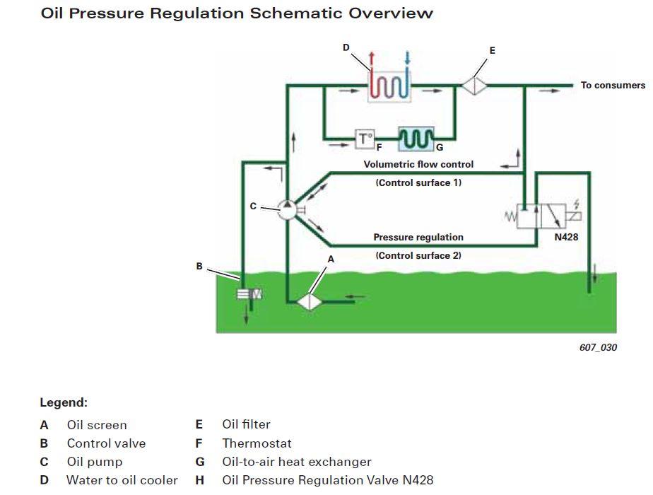 Oil_Pressure_Regulation_Schematic_Overview