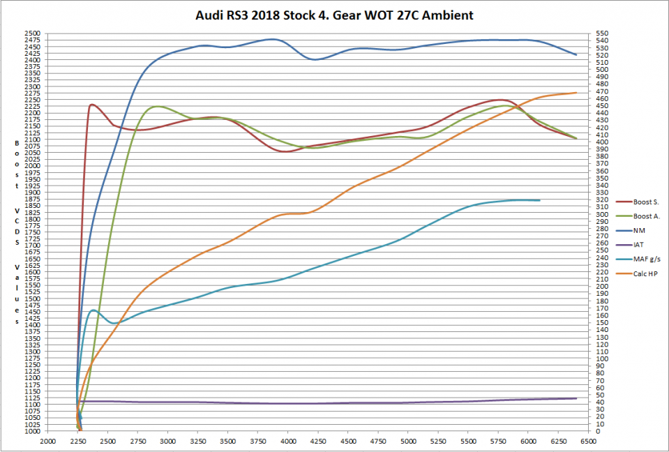 Audi_RS3_2018_Stock_4_Gear_WOT_27C_Ambient_Boost