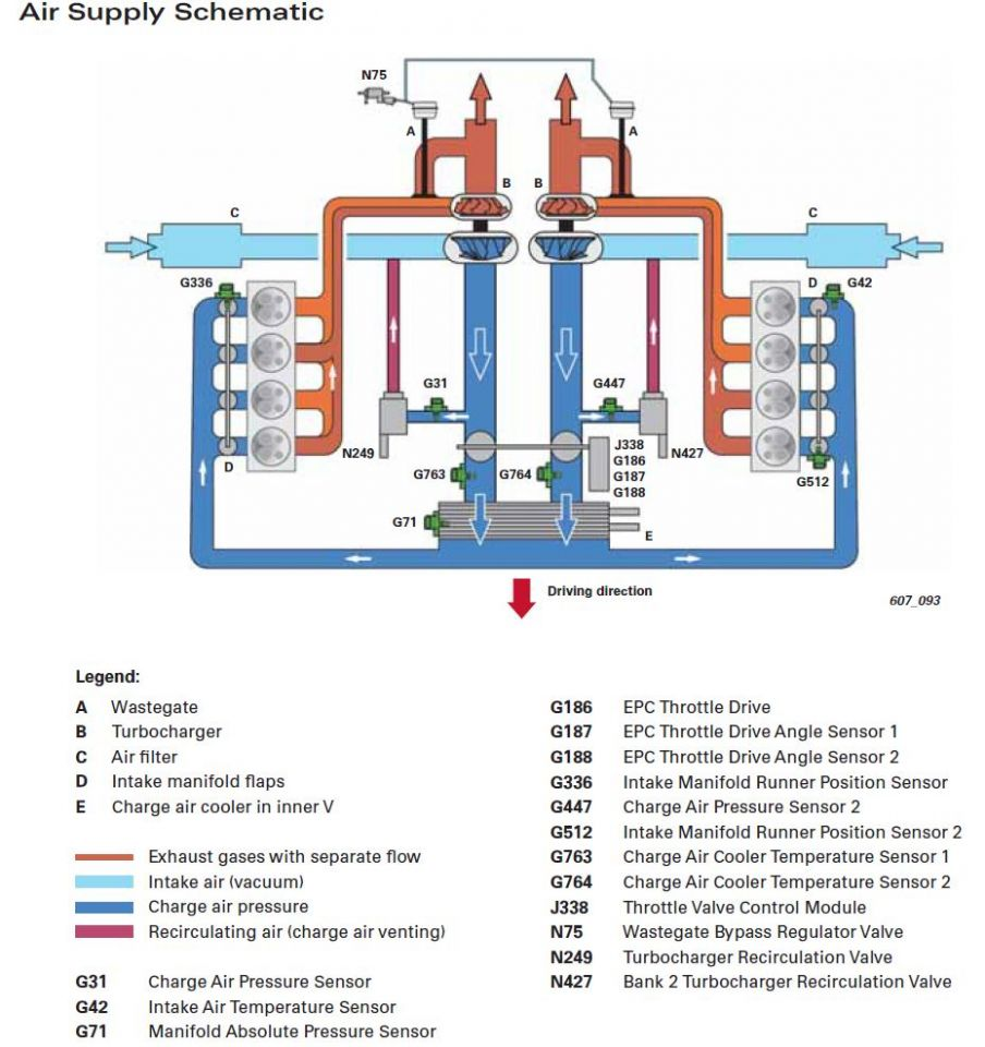 Air supply 4.0T